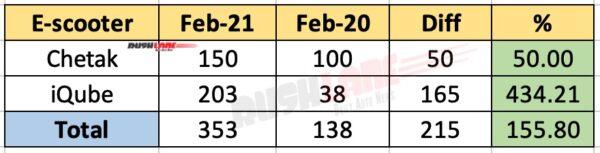 Bajaj Chetak vs TVS iQube Sales - Feb 2021