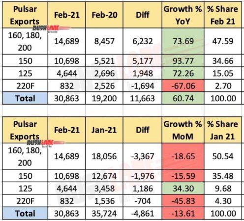 Bajaj Pulsar Exports Feb 2021