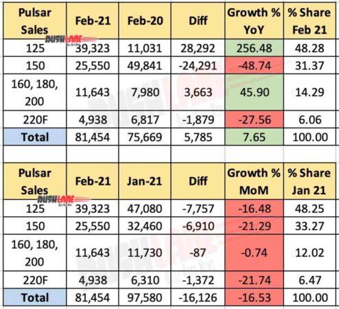 Bajaj Pulsar Domestic Sales Feb 2021