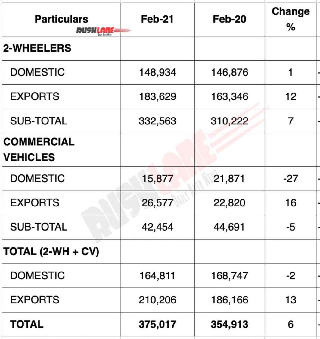 Bajaj Sales Feb 2021