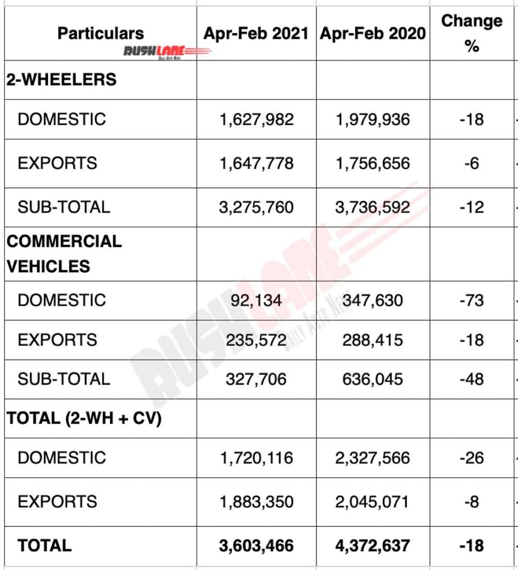 Bajaj Sales April 2020 to Feb 2021