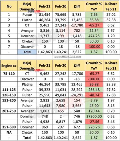 Bajaj Domestic Sales - Feb 2021