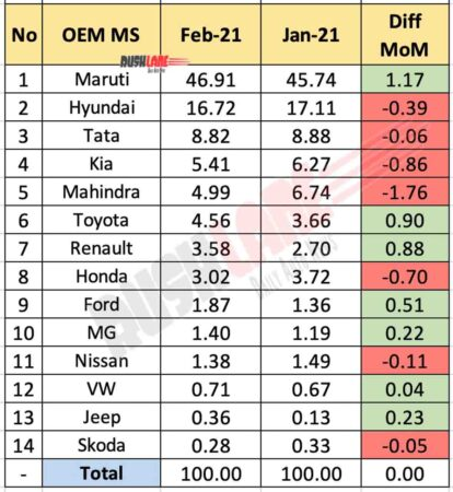 OEM Market Share Feb 2021