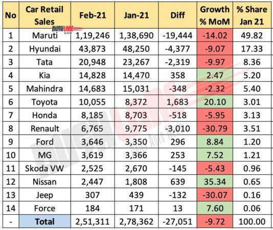 Car Retail Sales Feb 2021 - FADA
