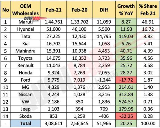 Car Sales Feb 2021 vs Feb 2020 - YoY Comparison