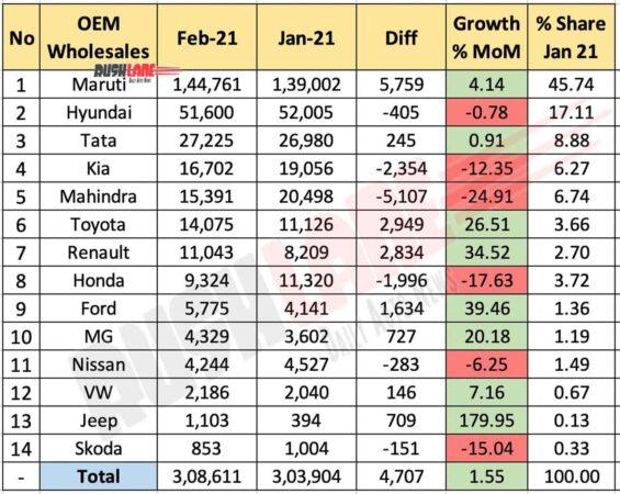 Car Sales Feb 2021 vs Jan 2021 - MoM Comparison
