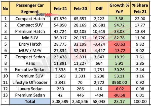 Segment Wise Sales Feb 2021