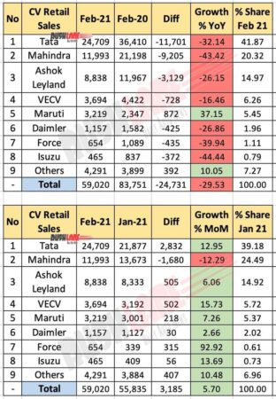 CV Retail Sales Feb 2021