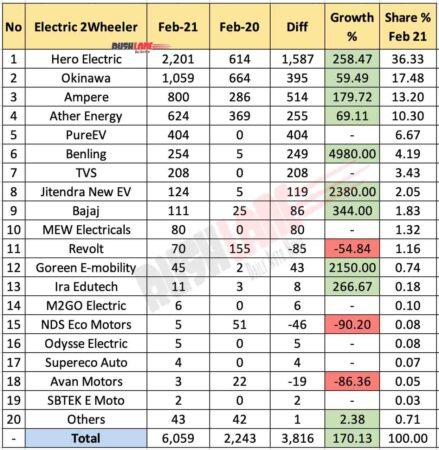 Electric Two Wheeler Sales - Feb 2021