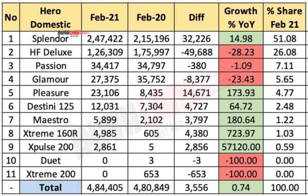 Hero MotoCorp Model Wise Sales Feb 2021