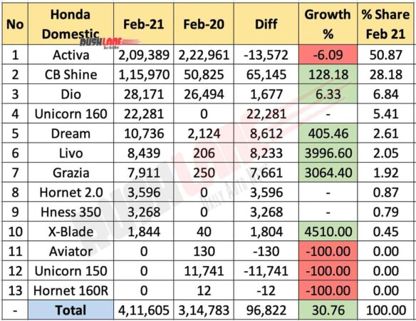 Honda Two Wheeler Sales Feb 2021 vs Feb 2020