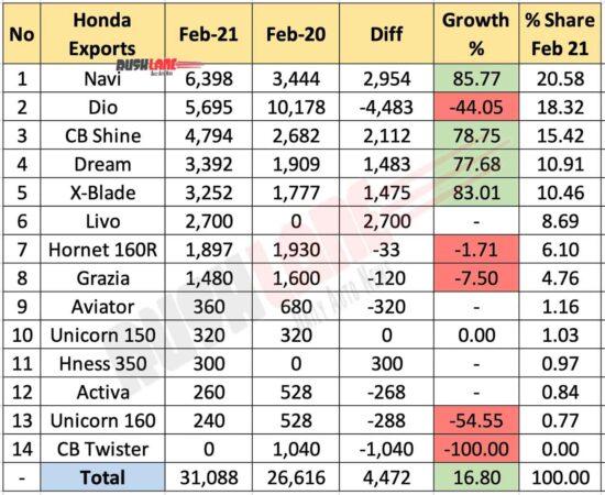 Honda Two Wheeler Exports Feb 2021 vs Jan 2021 (MoM)