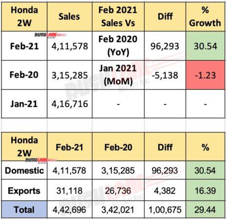 Honda 2 Wheeler Sales Feb 2021
