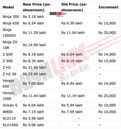 Kawasaki India Price List - April 2021 (ex-sh)