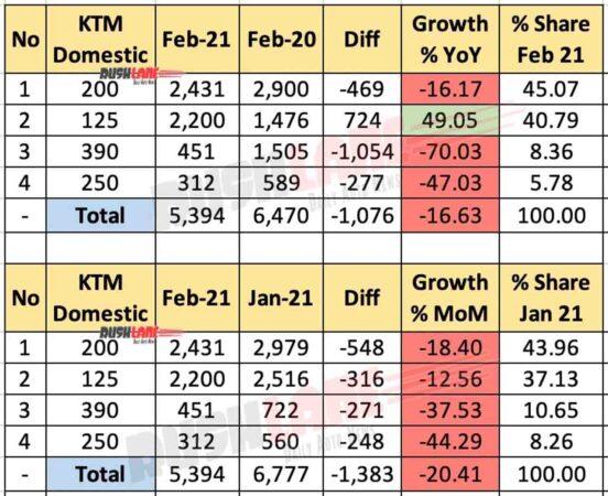 KTM India Domestic Sales Feb 2021