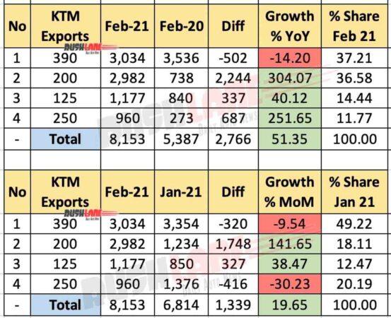 KTM India Exports Feb 2021