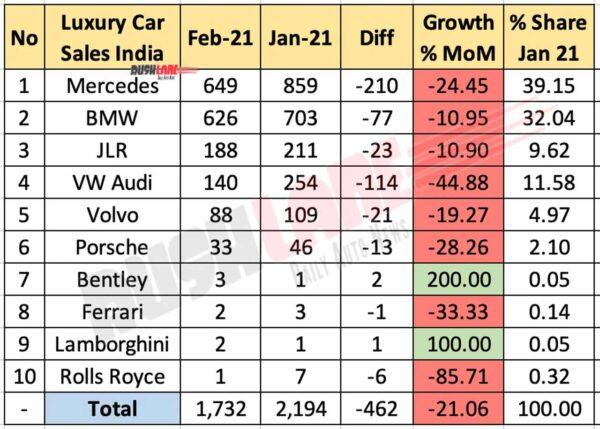 Luxury Car Sales Feb 2021