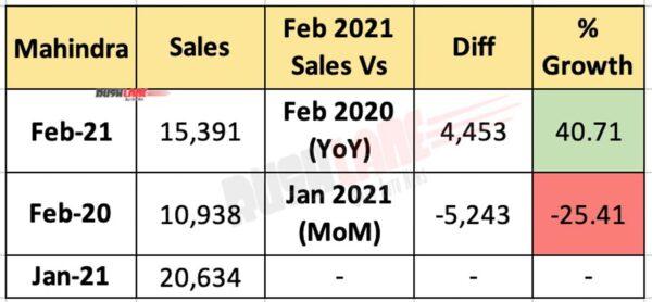 Mahindra PV Sales Feb 2021