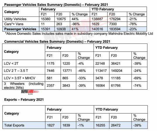 Mahindra PV and CV sales Feb 2021