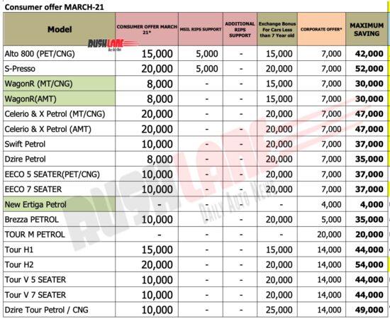 Maruti Car Discounts March 2021