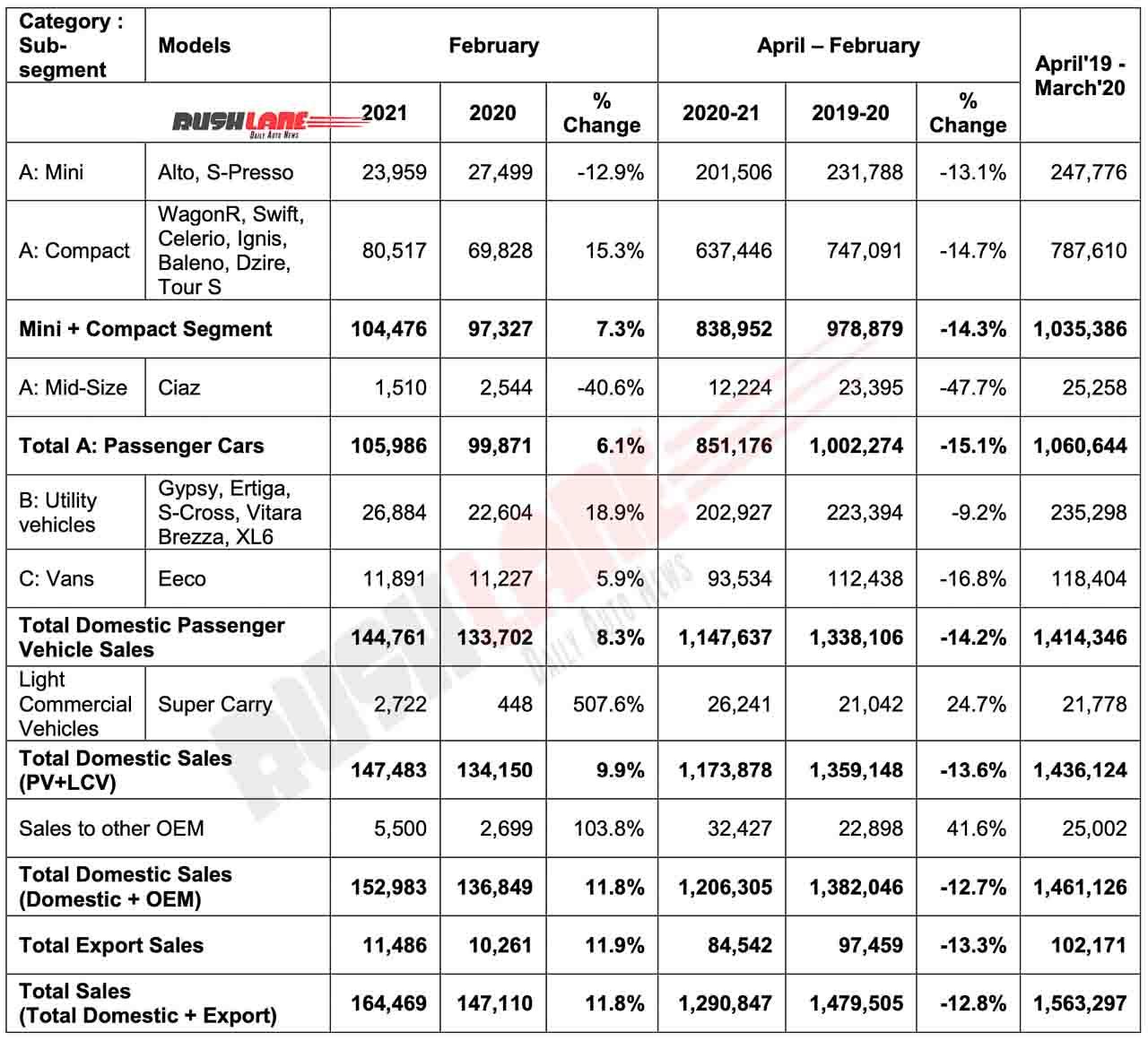 Maruti Sales Feb 2021