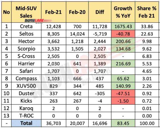 Mid-Size SUV Sales Feb 2021