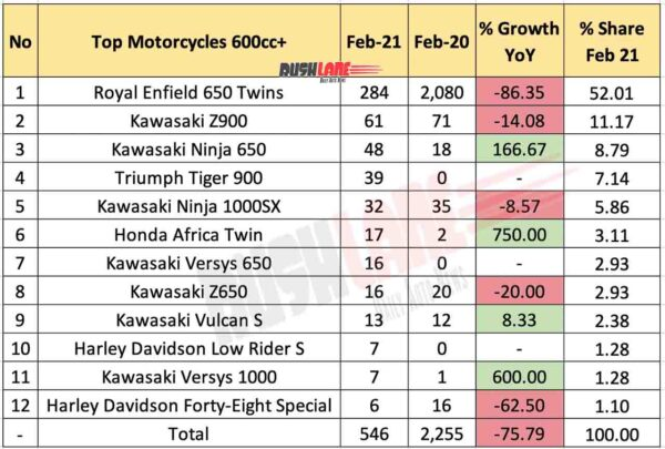 Top selling 600cc+ Motorcycles - Feb 2021