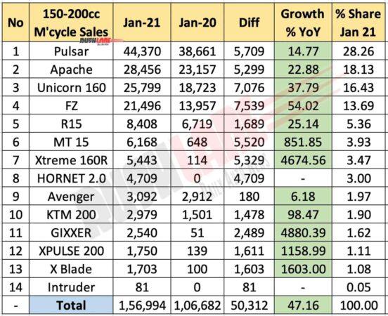 Motorcycle sales 150cc-200cc segment - Jan 2021