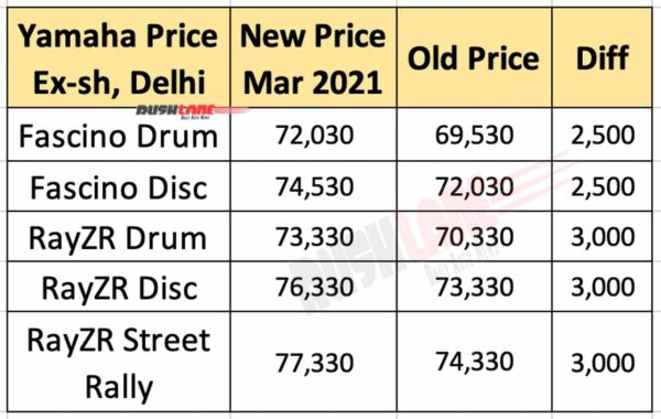Yamaha Fascino and RayZR Prices - March 2021
