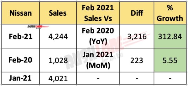 Nissan India Sales Feb 2021