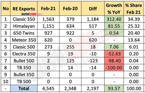 Royal Enfield Exports Breakup Feb 2021