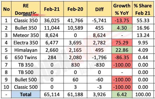 Royal Enfield Sales Breakup Feb 2021