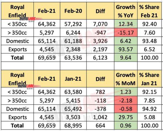 Royal Enfield Sales Feb 2021