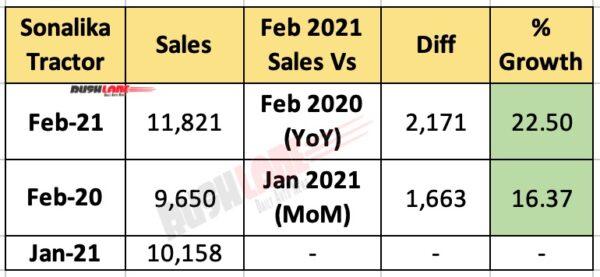 Sonalika Tractor Sales Feb 2021
