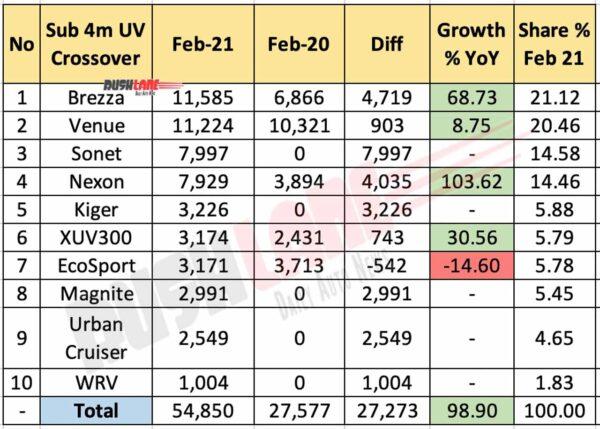 Sub 4m UV sales - Feb 2021