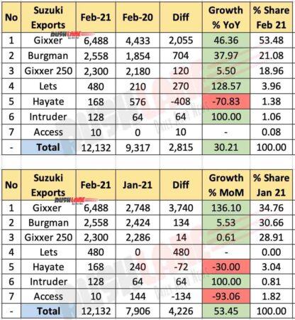 Suzuki Exports Breakup Analysis - Model Wise Feb 2021