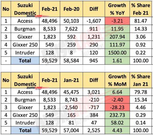 Suzuki Domestic Sales Breakup Analysis - Model Wise Feb 2021