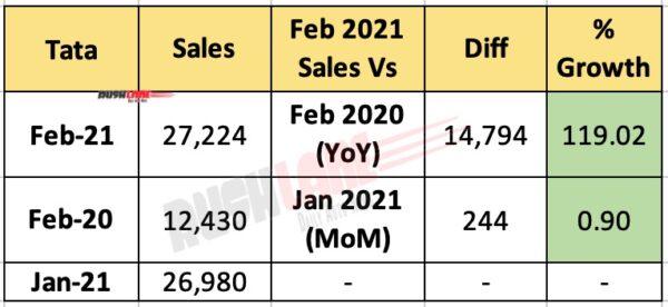 Tata Feb 2021 Sales