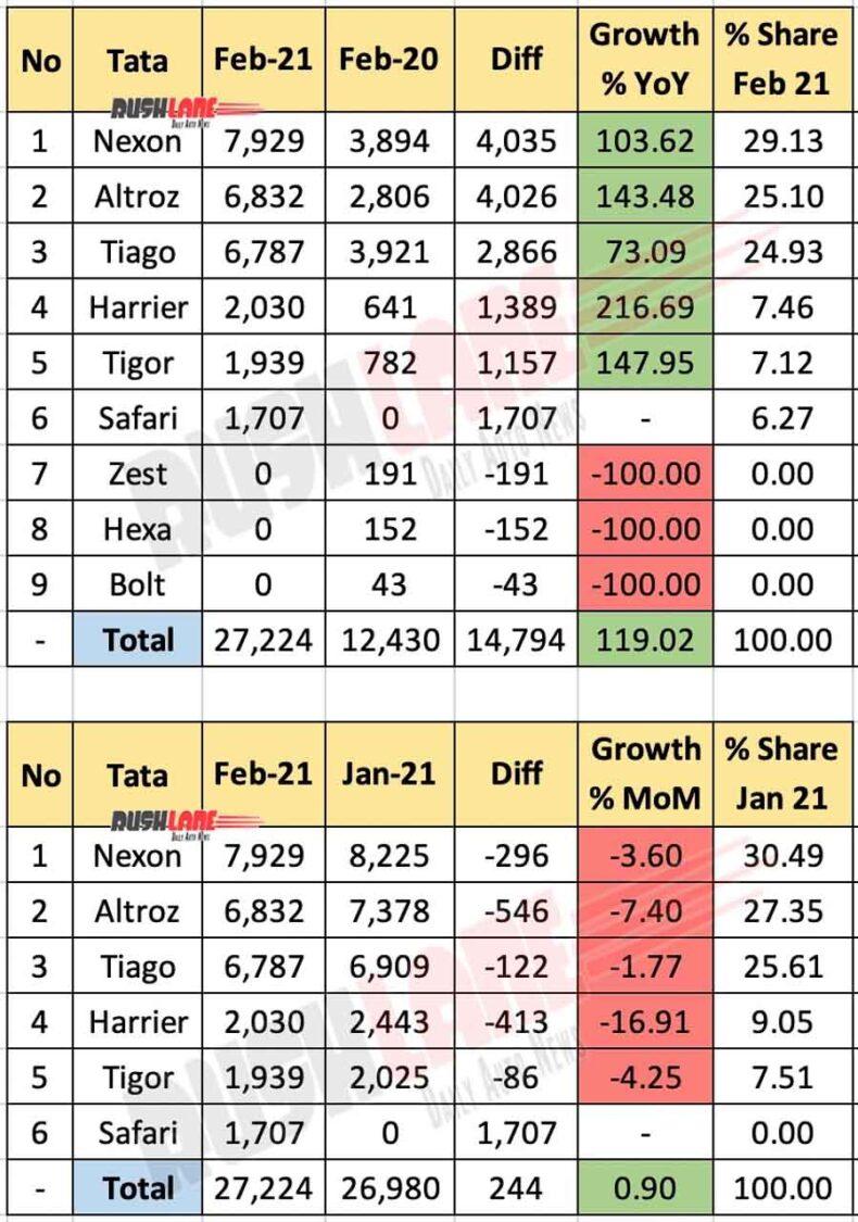 Tata Sales Feb 2021 - Model Wise