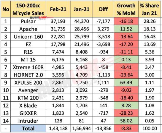 150cc - 200cc Motorcycle Sales Feb 2021 vs Jan 2021 (MoM)