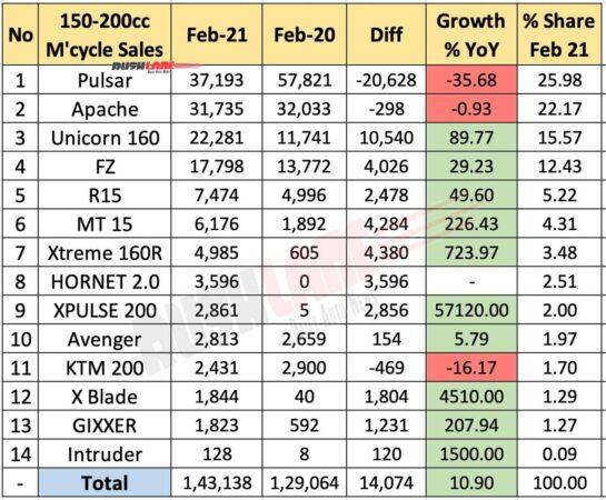 150cc - 200cc Motorcycle Sales Feb 2021 vs Feb 2020 (YoY)