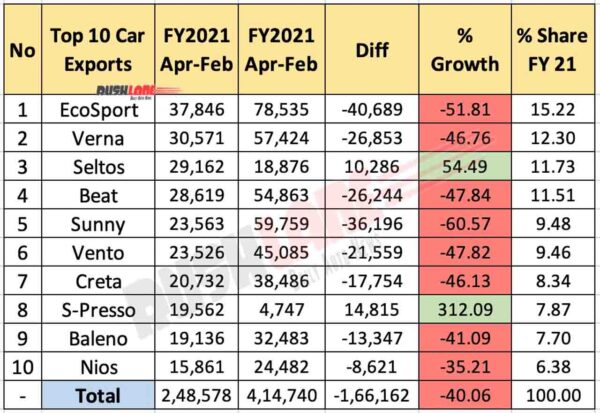Top 10 Cars exported April 2020 to Feb 2021