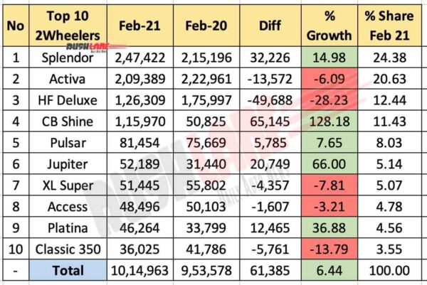 Top 10 Two Wheeler Sales Feb 2021