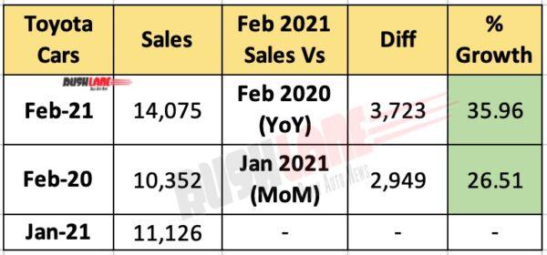 Toyota India Sales Feb 2021
