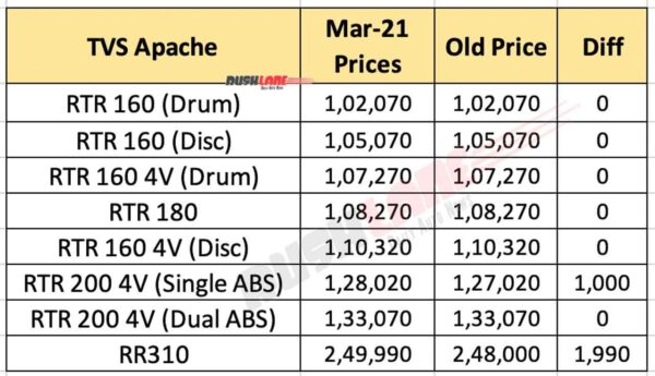 TVS Apache Prices March 2021