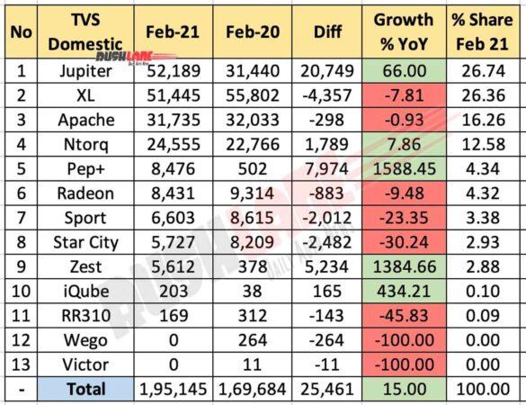 TVS Domestic Sales Breakup - Feb 2021