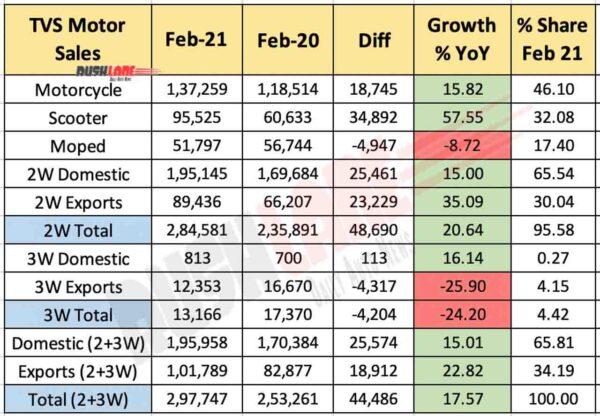TVS Sales Feb 2021