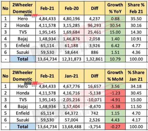 Two Wheeler Sales Feb 2021
