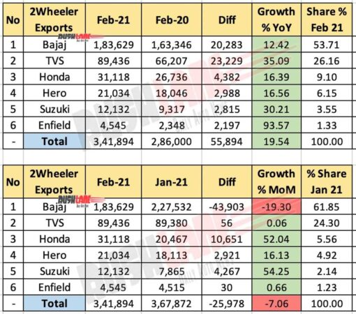 Two Wheeler Exports Feb 2021