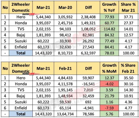 Two Wheeler Domestic Sales March 2021